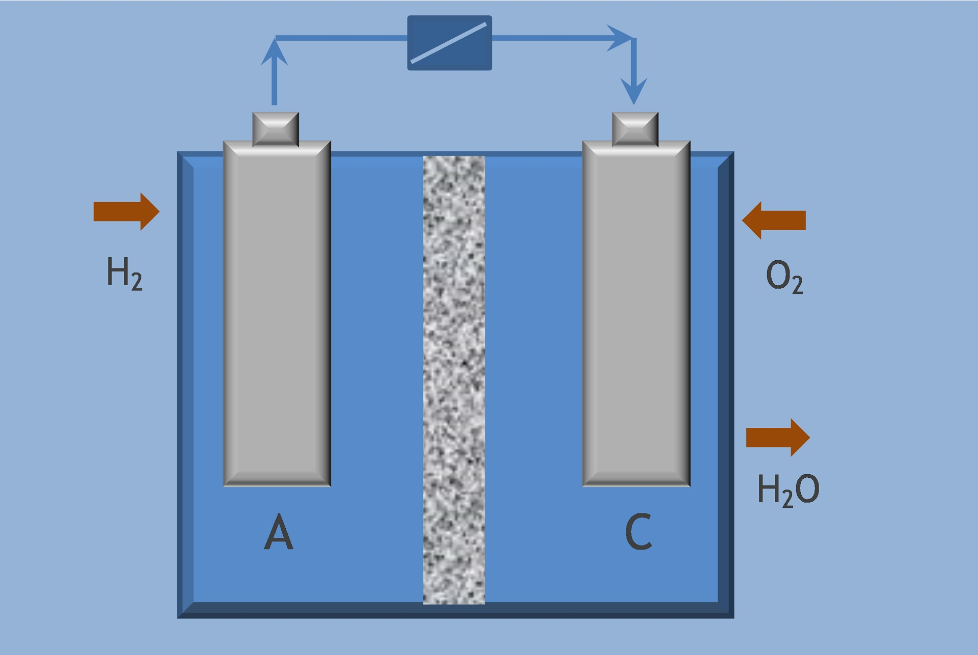 Hydrogen and Batteries