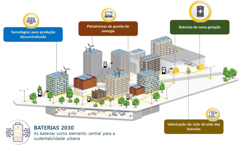 baterias-2030-as-baterias-como-elemento-central-para-a-sustentabilidade-urbana